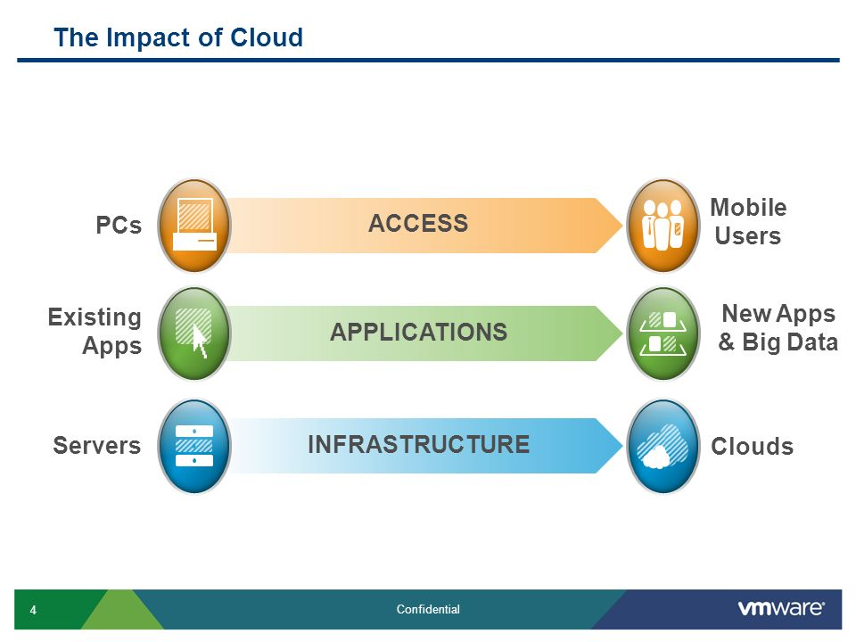 4 Confidential APPLICATIONS Mobile Users New Apps & Big Data Clouds ACCESS INFRASTRUCTURE Existing Apps Servers PCs The Impact of Cloud