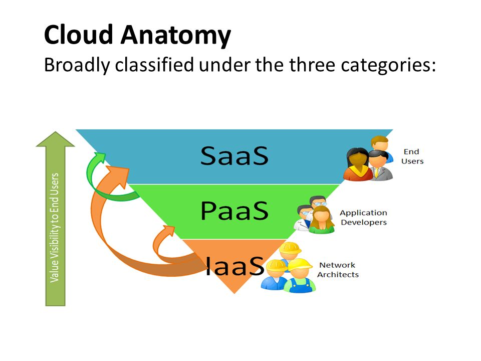 Cloud Anatomy Broadly classified under the three categories: