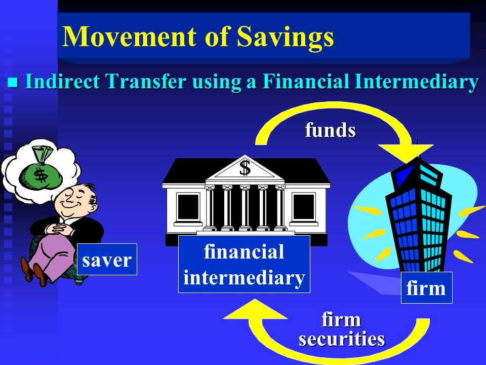 Movement of Savings n Indirect Transfer using a Financial Intermediary funds firmsecurities financial intermediary firm saver