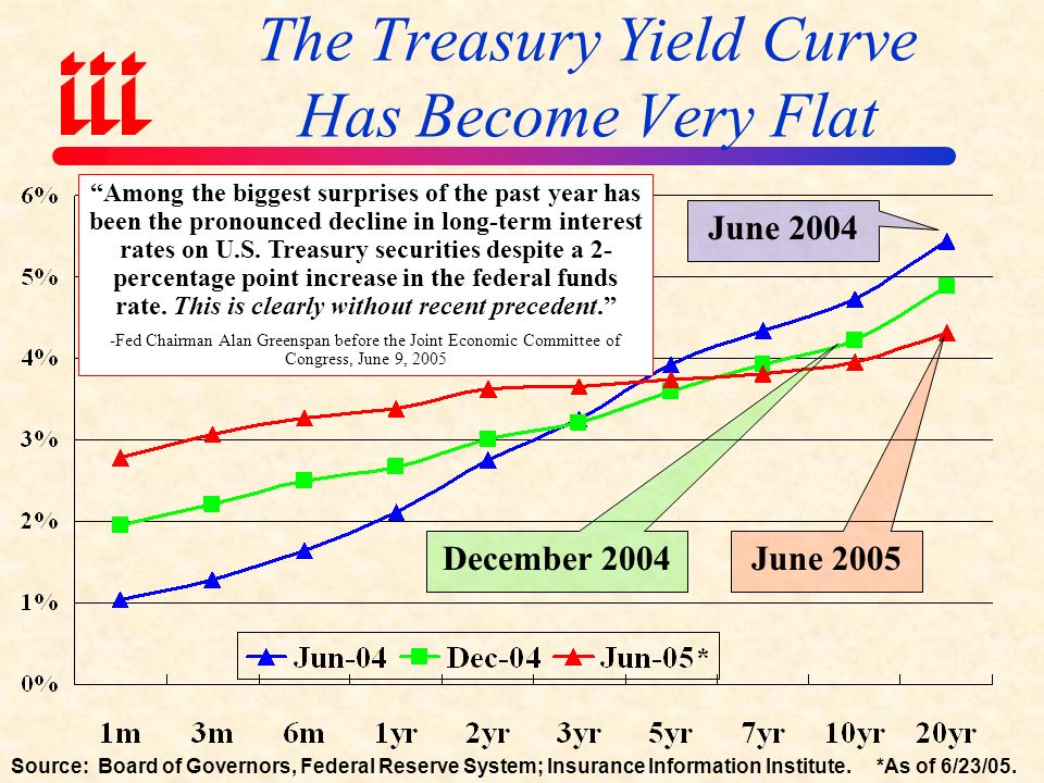 Flat Yield Curve Insurers Are Marooned at Short End of Yield Curve