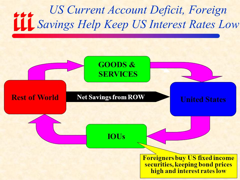 Reasons for Persistently Low Long- Term Interest Rates in the US Expectation of Future Economic Weakness  Weakness may be global in scale  Inflation fears for the longer-term are therefore subdued Foreign Central Bank Purchases of US Treasurys  Especially China & other Asian central banks Falling Interest Rates in Other Major Economies  Other central banks cutting rates (or holding constant) Excess of Savings Elsewhere in World Relative to US  Direct result of massive US trade imbalances  Money comes back to US in form of purchases of US bonds Weakness in Euro; Crisis of Confidence in EU  Rotation out of Euro and back into the US dollar