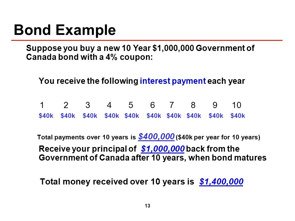 13 Bond Example You receive the following interest payment each year $40k $40k $40k $40k $40k $40k $40k $40k $40k $40k Total payments over 10 years is $400,000 ($40k per year for 10 years) Receive your principal of $1,000,000 back from the Government of Canada after 10 years, when bond matures Total money received over 10 years is $1,400,000 Suppose you buy a new 10 Year $1,000,000 Government of Canada bond with a 4% coupon: