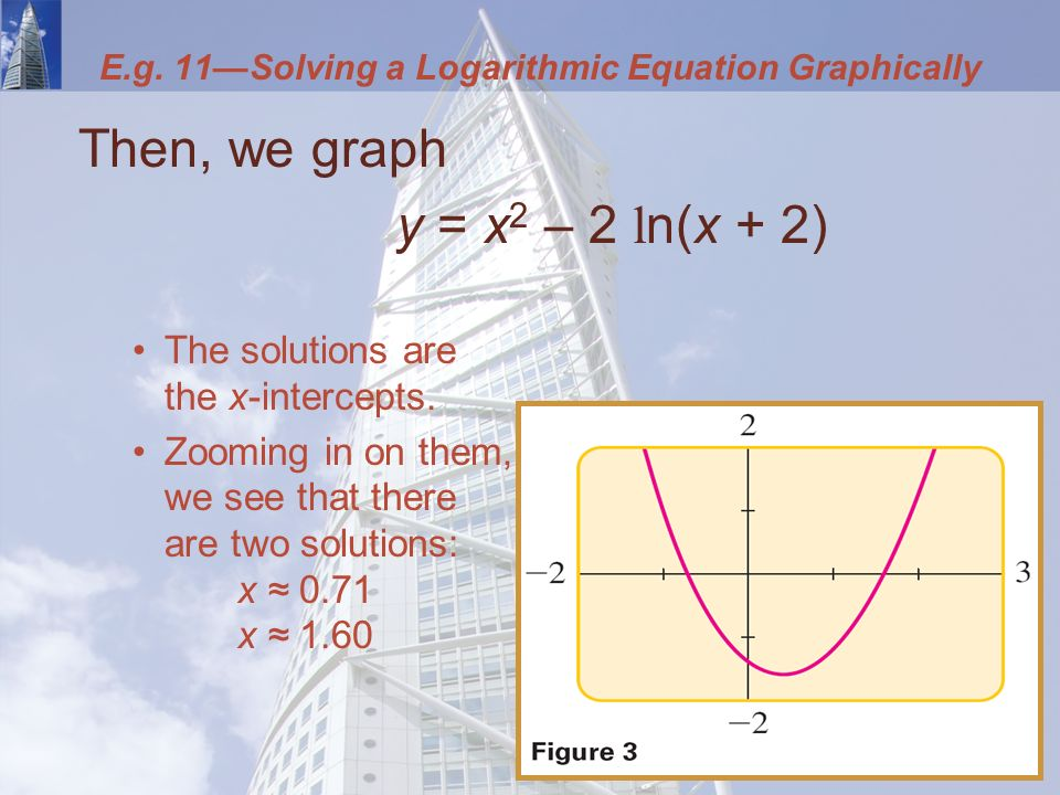 Then, we graph y = x 2 – 2 l n(x + 2) The solutions are the x-intercepts.
