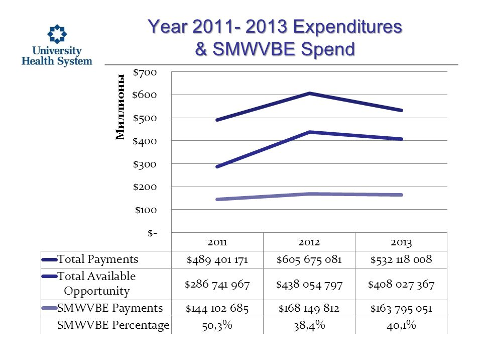 Year Expenditures & SMWVBE Spend