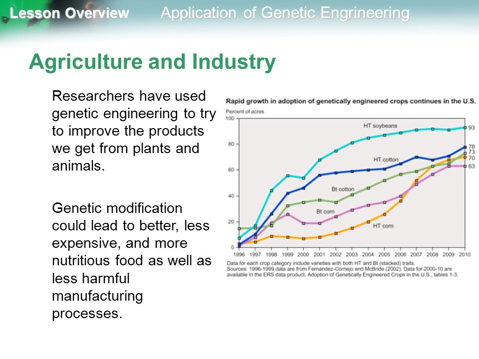 genetic engineering  future perspectives and QC validation Posted August          in DNA in General  Genetic Engineering