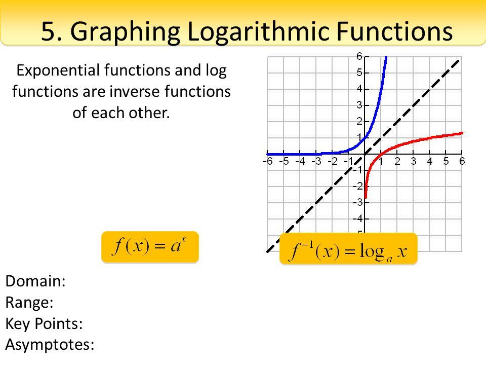Graphing Logarithmic Functions Worksheet Free Worksheets Library – Graphing Logarithmic Functions Worksheet