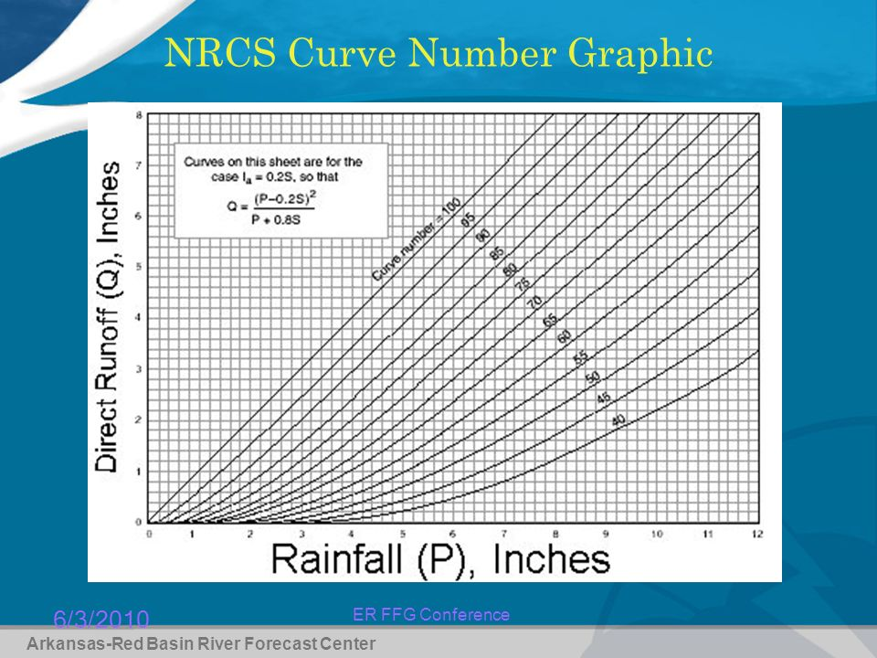 6/3/2010 ER FFG Conference NRCS Curve Number Graphic Arkansas-Red Basin River Forecast Center