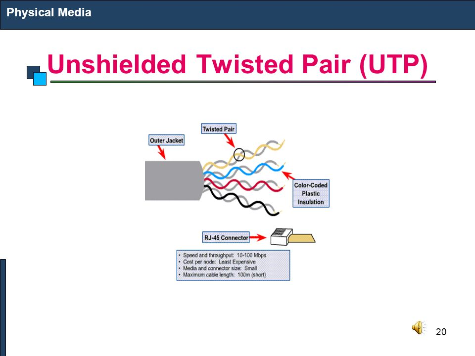 20 Unshielded Twisted Pair (UTP) Physical Media