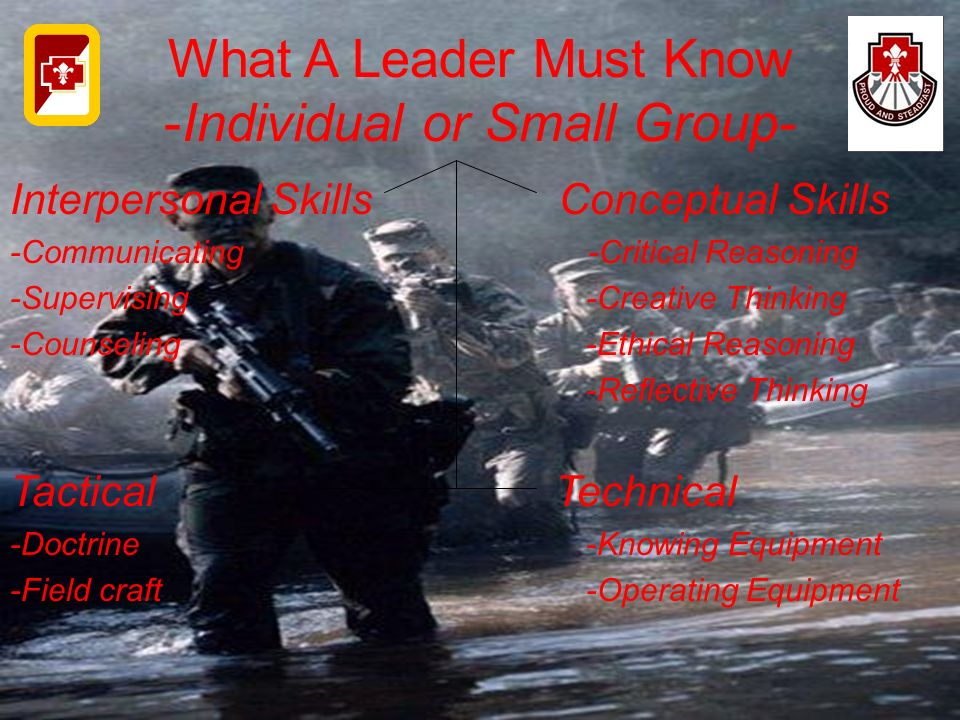 What A Leader Must Know -Individual or Small Group- Interpersonal Skills Conceptual Skills -Communicating -Critical Reasoning -Supervising-Creative Th