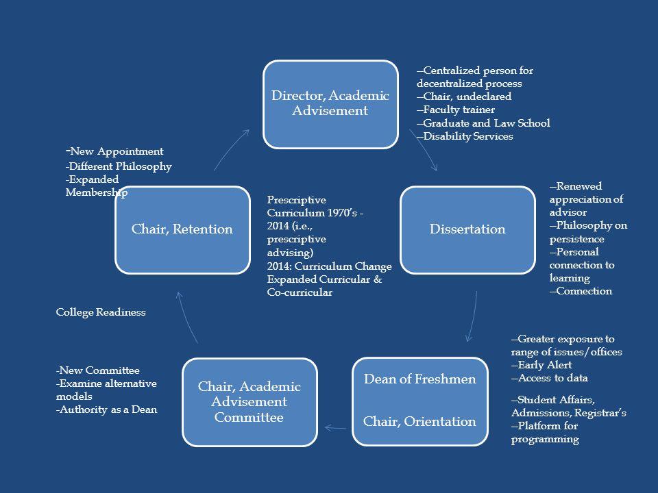 Dissertation advisement