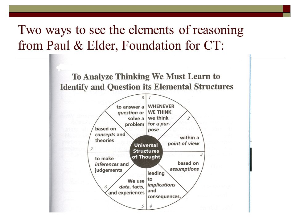 Critical Thinking Circle Of Elements Online Writing Lab