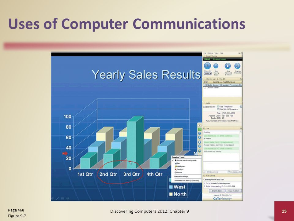 Uses of Computer Communications Discovering Computers 2012: Chapter 9 15 Page 468 Figure 9-7