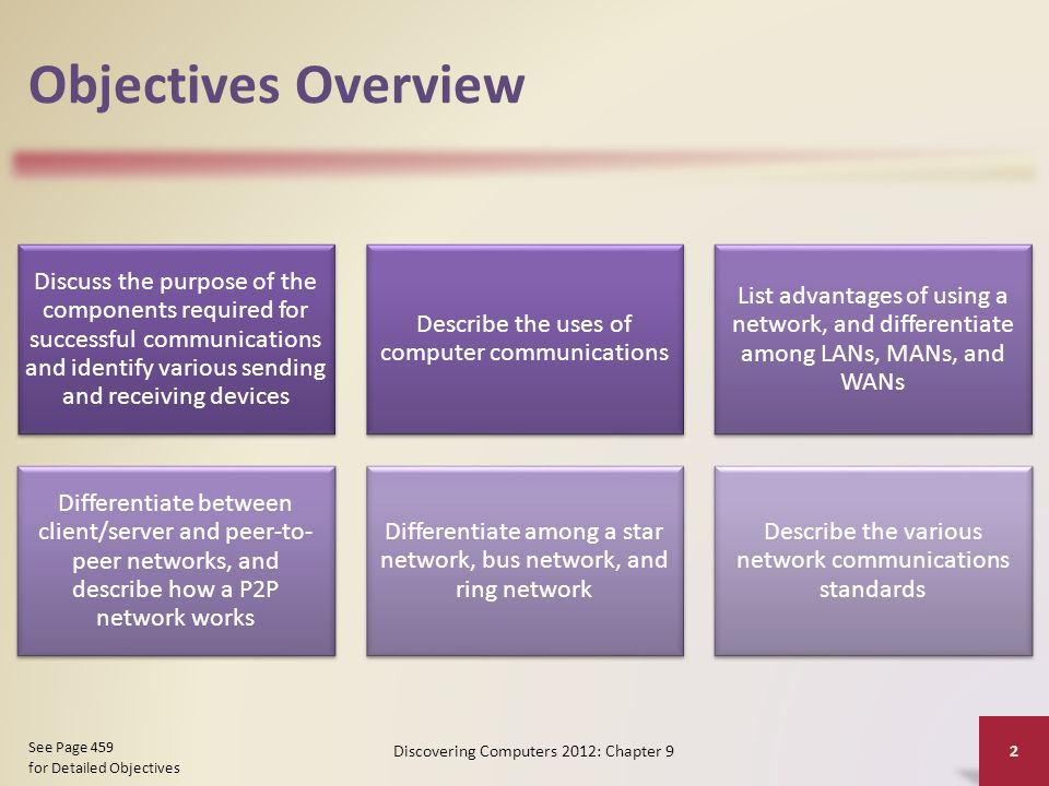 Objectives Overview Discuss the purpose of the components required for successful communications and identify various sending and receiving devices Describe the uses of computer communications List advantages of using a network, and differentiate among LANs, MANs, and WANs Differentiate between client/server and peer-to- peer networks, and describe how a P2P network works Differentiate among a star network, bus network, and ring network Describe the various network communications standards Discovering Computers 2012: Chapter 9 2 See Page 459 for Detailed Objectives