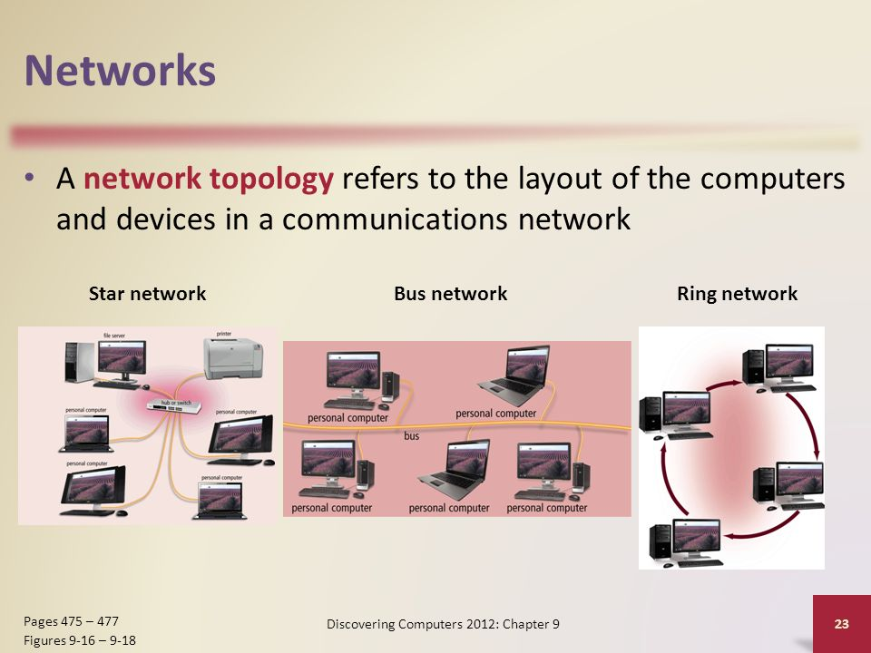 Networks A network topology refers to the layout of the computers and devices in a communications network Discovering Computers 2012: Chapter 9 23 Pages 475 – 477 Figures 9-16 – 9-18 Star networkBus networkRing network
