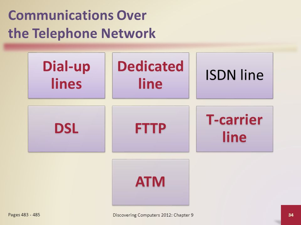 Communications Over the Telephone Network Dial-up lines Dedicated line ISDN line DSLFTTP T-carrier line ATM Discovering Computers 2012: Chapter 9 34 Pages