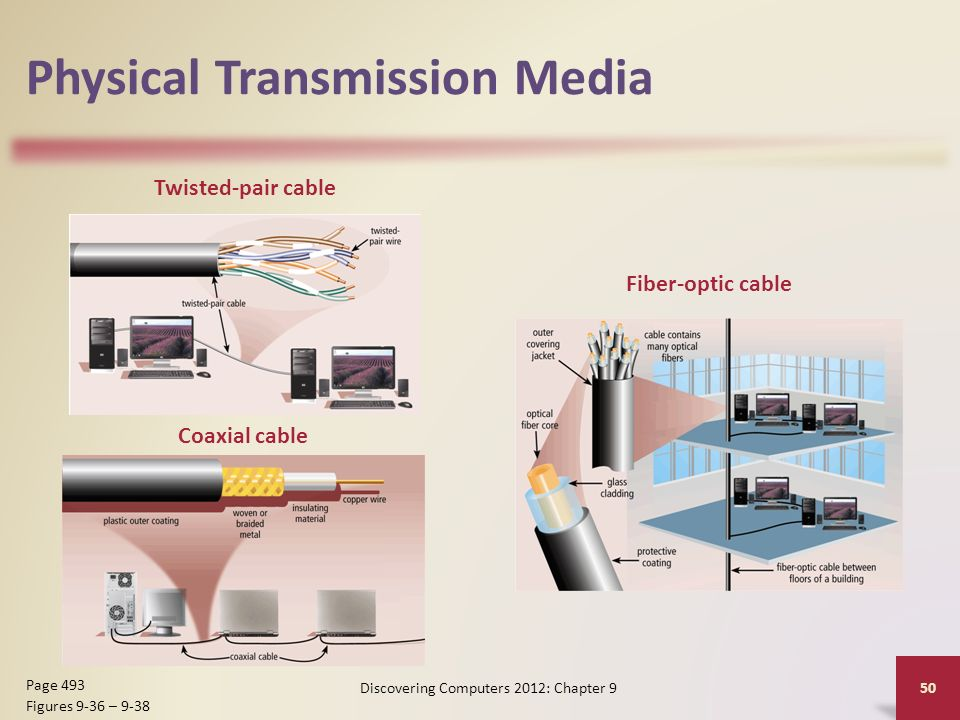 Physical Transmission Media Discovering Computers 2012: Chapter 9 50 Page 493 Figures 9-36 – 9-38 Twisted-pair cable Coaxial cable Fiber-optic cable