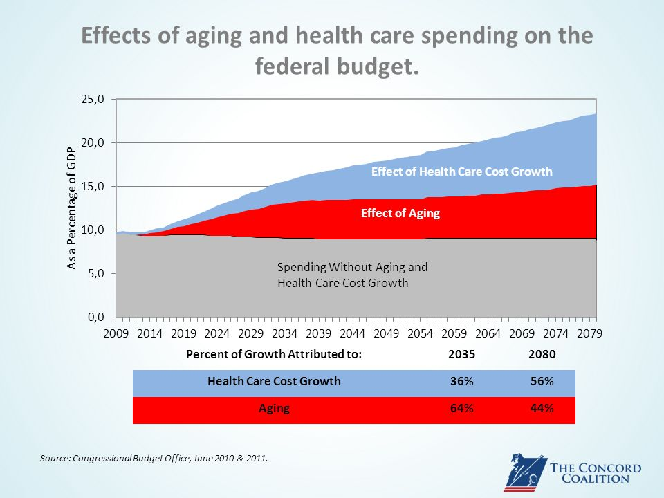 Effects of aging and health care spending on the federal budget.