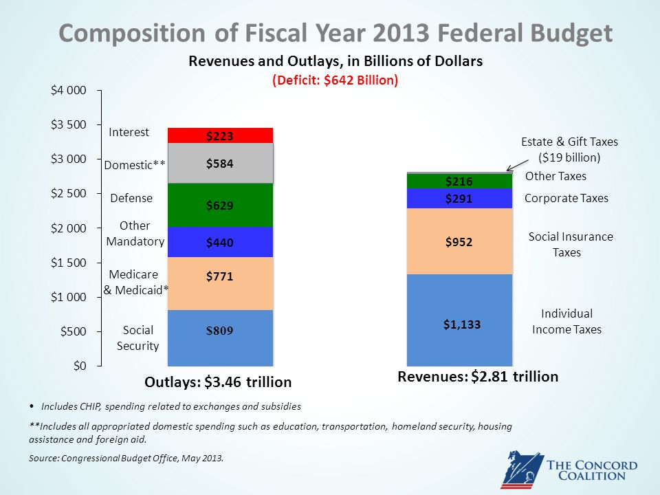 Composition of Fiscal Year 2013 Federal Budget Revenues and Outlays, in Billions of Dollars (Deficit: $642 Billion) Includes CHIP, spending related to exchanges and subsidies **Includes all appropriated domestic spending such as education, transportation, homeland security, housing assistance and foreign aid.