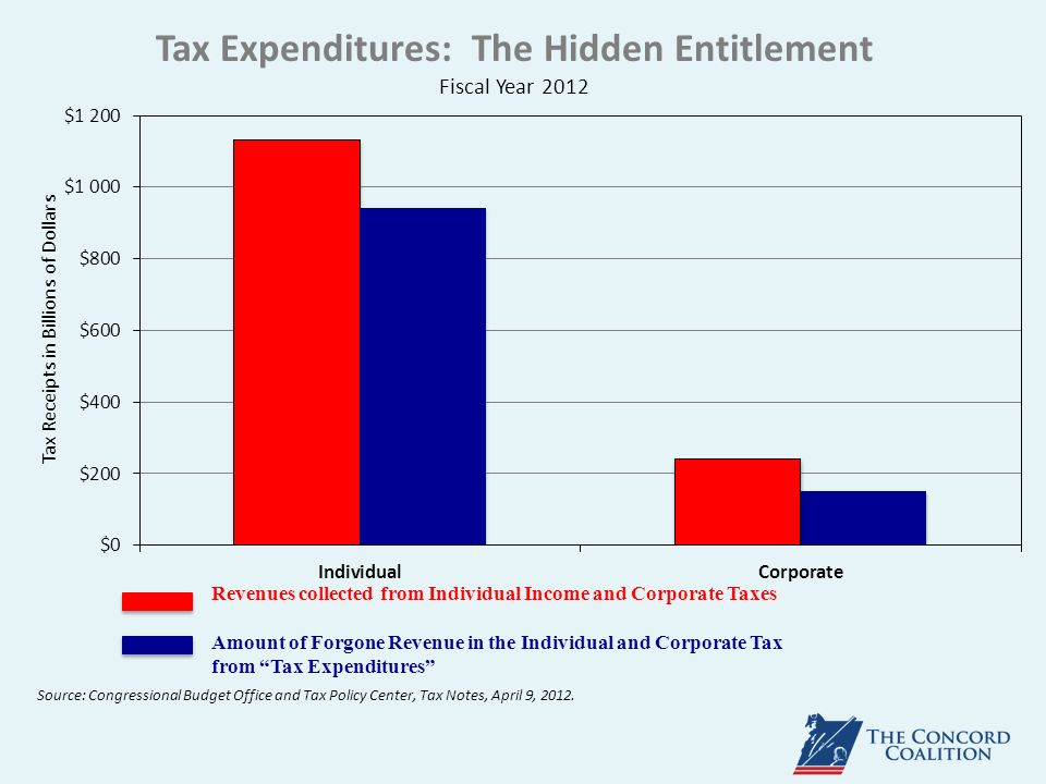 Tax Expenditures: The Hidden Entitlement Fiscal Year 2012 Source: Congressional Budget Office and Tax Policy Center, Tax Notes, April 9, 2012.