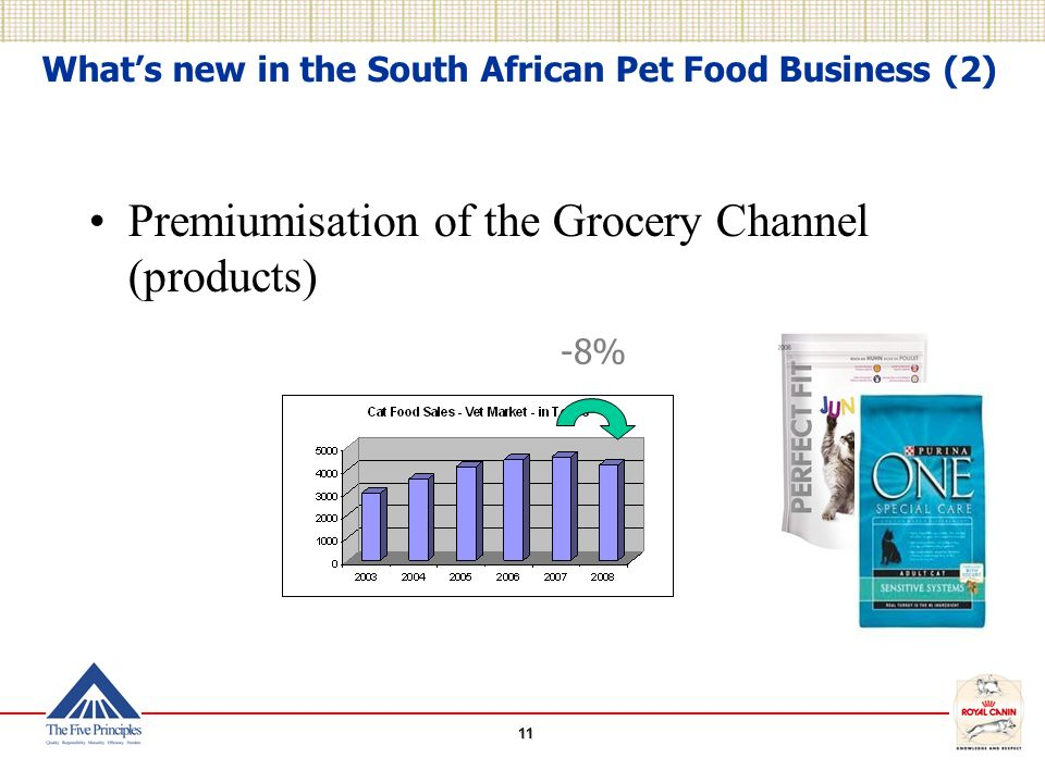 11 What's new in the South African Pet Food Business (2) Premiumisation of the Grocery Channel (products) -8%