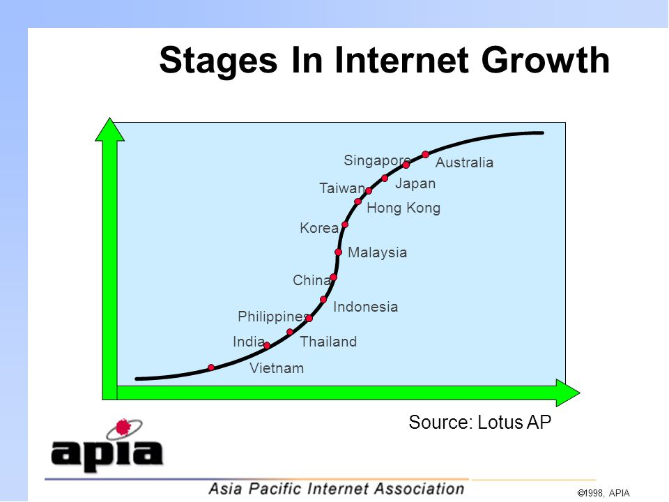  1998, APIA Stages In Internet Growth Vietnam IndiaThailand Philippines Indonesia China Malaysia Korea Hong Kong Taiwan Japan Singapore Australia Source: Lotus AP
