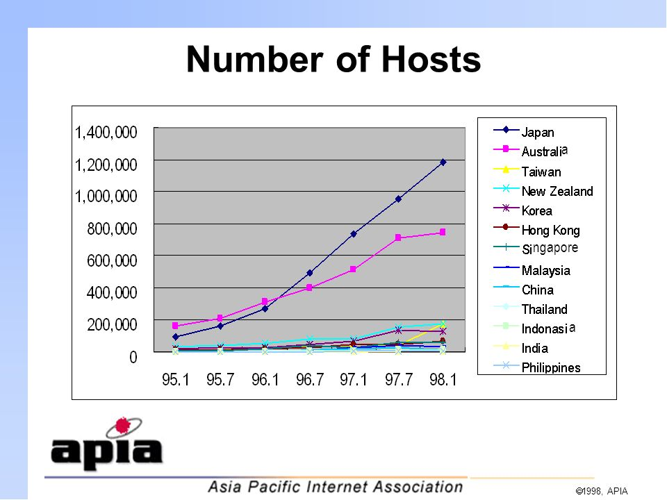 1998, APIA Number of Hosts a ngapore a
