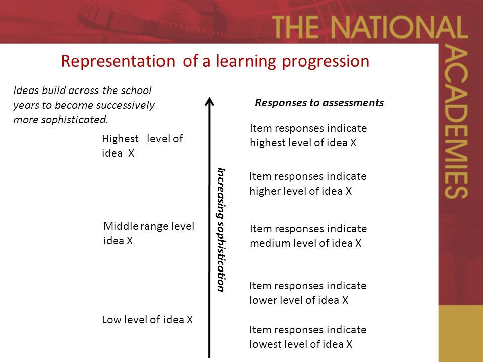 Representation of a learning progression Increasing sophistication Responses to assessments Item responses indicate highest level of idea X Item responses indicate lowest level of idea X Item responses indicate lower level of idea X Item responses indicate higher level of idea X Item responses indicate medium level of idea X Highest level of idea X Low level of idea X Middle range level idea X Ideas build across the school years to become successively more sophisticated.