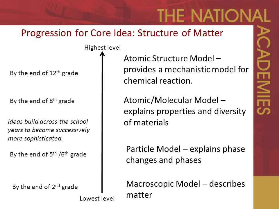 Progression for Core Idea: Structure of Matter Highest level Lowest level By the end of 8 th grade Atomic/Molecular Model – explains properties and diversity of materials Particle Model – explains phase changes and phases Macroscopic Model – describes matter Atomic Structure Model – provides a mechanistic model for chemical reaction.