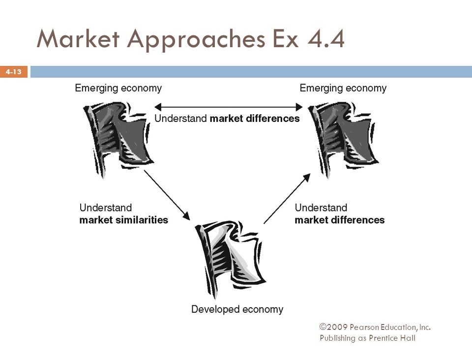 Market Approaches Ex 4.4 ©2009 Pearson Education, Inc. Publishing as Prentice Hall 4-13