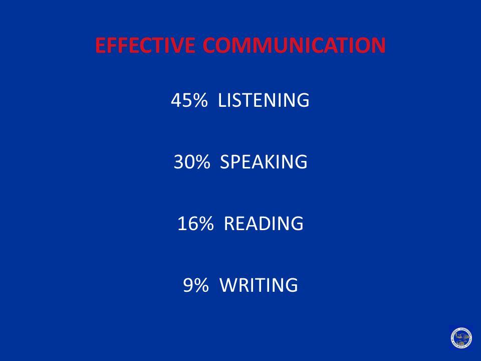 EFFECTIVE COMMUNICATION 45% LISTENING 30% SPEAKING 16% READING 9% WRITING