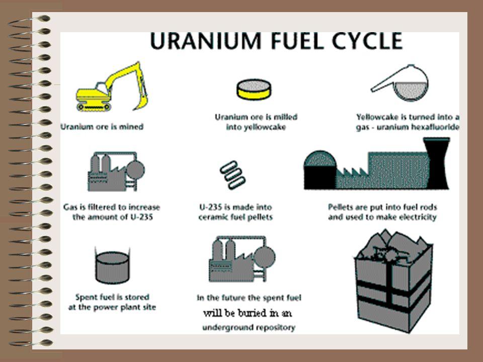 Uranium Fuel