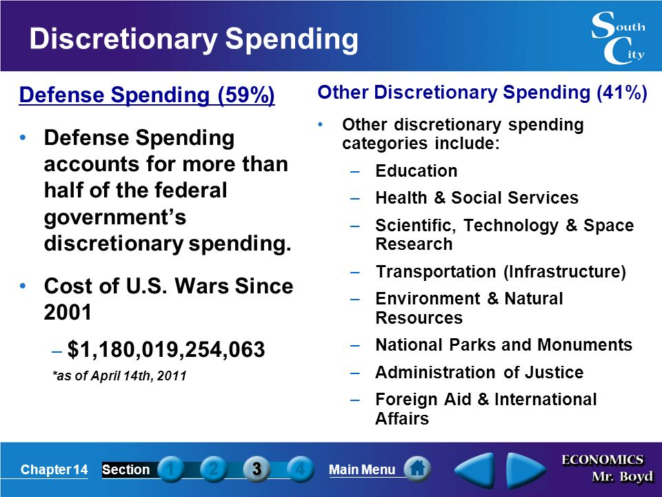 Chapter 14SectionMain Menu Discretionary Spending Defense Spending (59%) Defense Spending accounts for more than half of the federal government's discretionary spending.