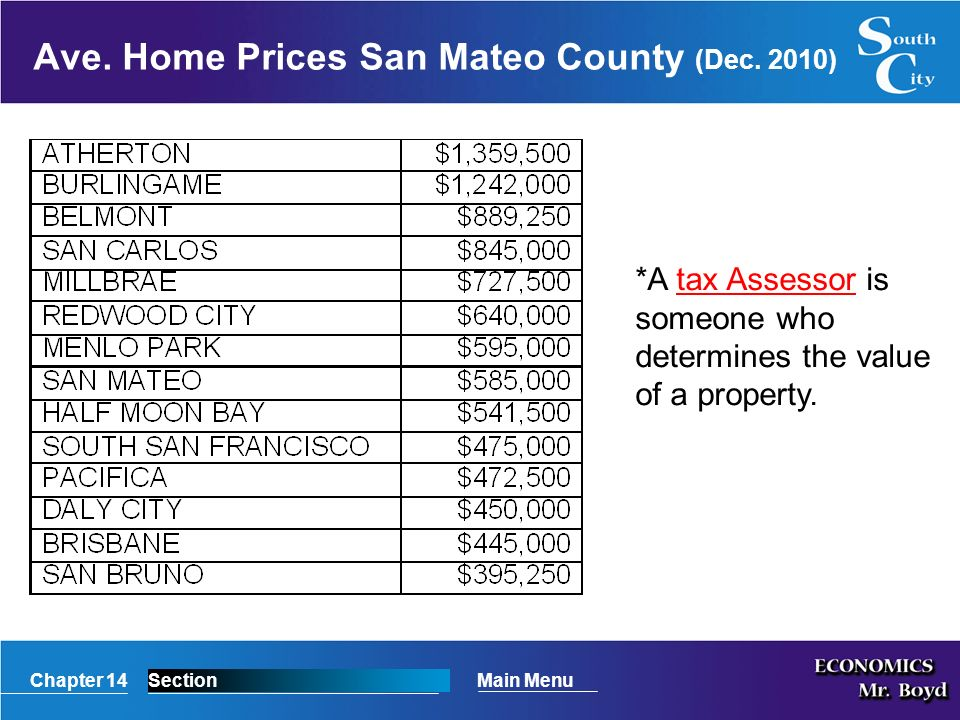 Chapter 14SectionMain Menu Ave. Home Prices San Mateo County (Dec.