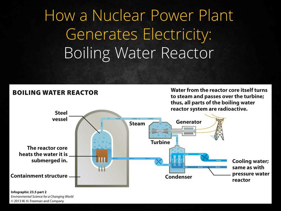 a description of how a nuclear reactor works Nuclear power plant o n t a r i o p o w e r g e n e r a t i o n work nuclear reactors.