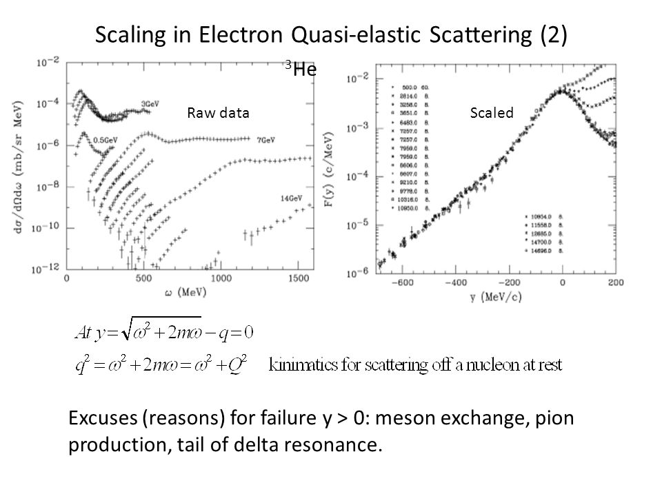 Scaling in Electron Quasi-elastic Scattering (2) 3 He Raw dataScaled Excuses (reasons) for failure y > 0: meson exchange, pion production, tail of delta resonance.