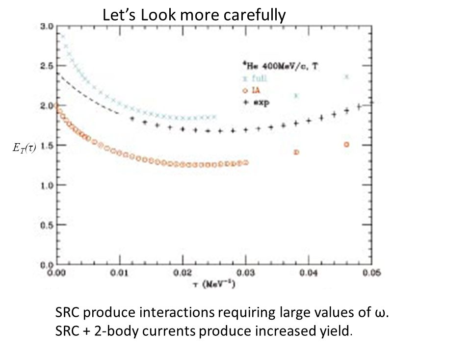 E T (τ) Let's Look more carefully SRC produce interactions requiring large values of ω.