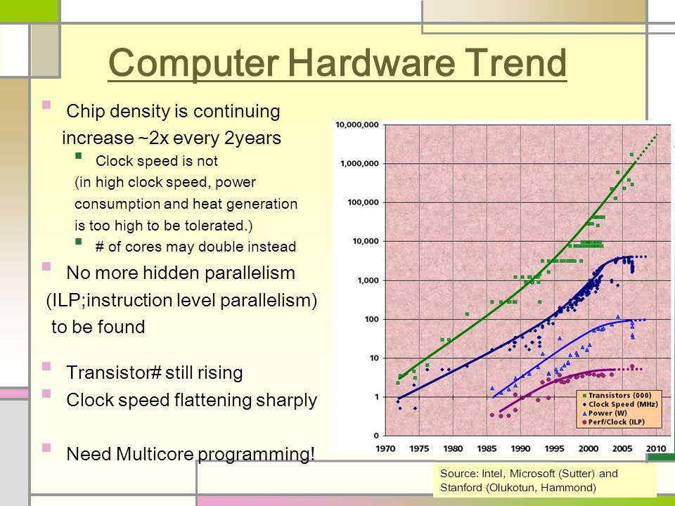 Computer Hardware Trend Chip density is continuing increase ~2x every 2years Clock speed is not (in high clock speed, power consumption and heat generation is too high to be tolerated.) # of cores may double instead No more hidden parallelism (ILP;instruction level parallelism) to be found Transistor# still rising Clock speed flattening sharply Need Multicore programming.