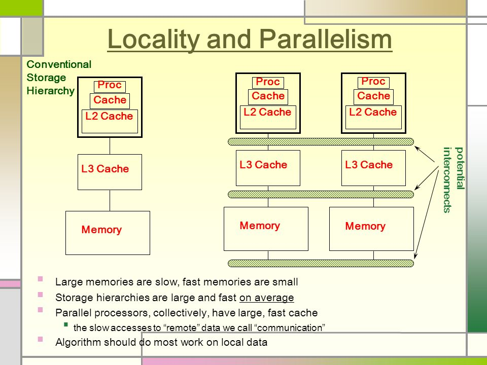 Locality and Parallelism Large memories are slow, fast memories are small Storage hierarchies are large and fast on average Parallel processors, collectively, have large, fast cache the slow accesses to remote data we call communication Algorithm should do most work on local data Proc Cache L2 Cache L3 Cache Memory Conventional Storage Hierarchy Proc Cache L2 Cache L3 Cache Memory Proc Cache L2 Cache L3 Cache Memory potential interconnects