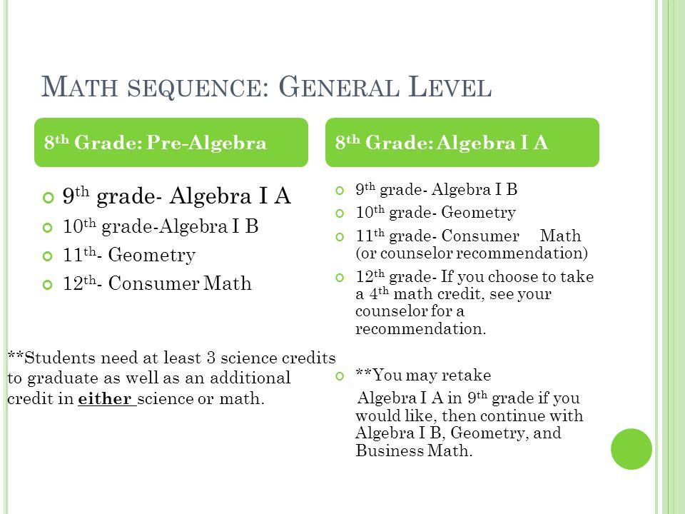Algebra For 9th Grade aprita – High School Consumer Math Worksheets