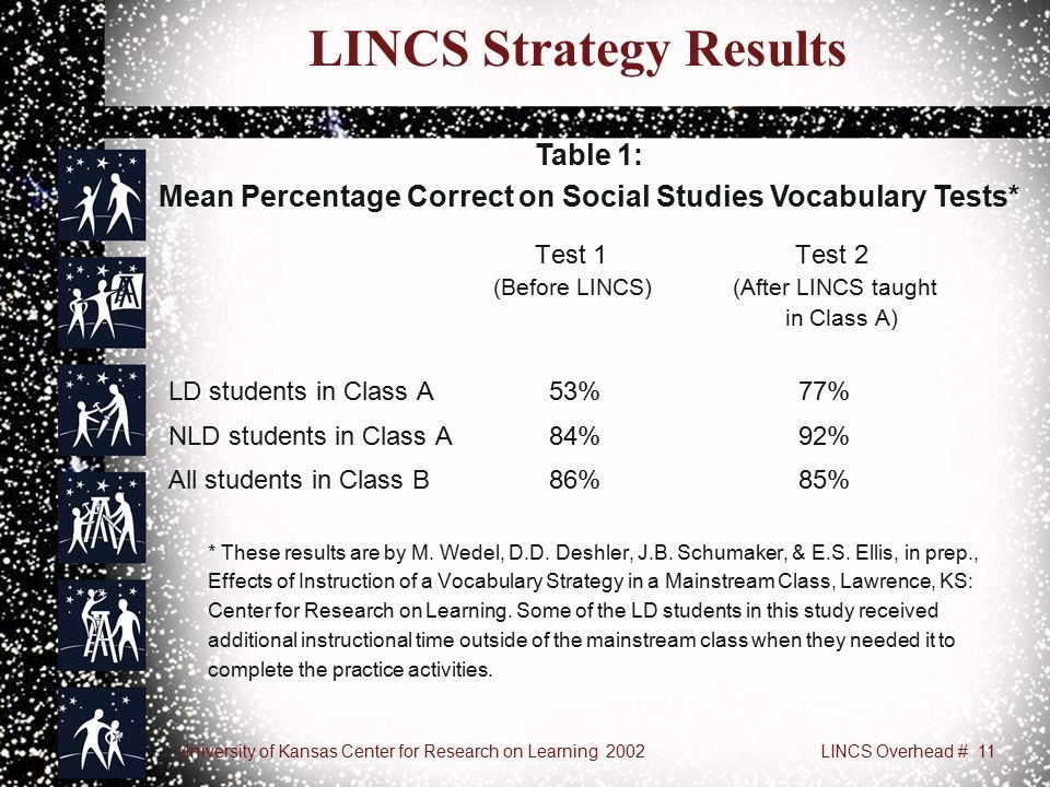 University of Kansas Center for Research on Learning 2002LINCS Overhead # 11 LINCS Strategy Results Test 1 Test 2 (Before LINCS) (After LINCS taught in Class A) LD students in Class A 53%77% NLD students in Class A 84%92% All students in Class B 86%85% * These results are by M.