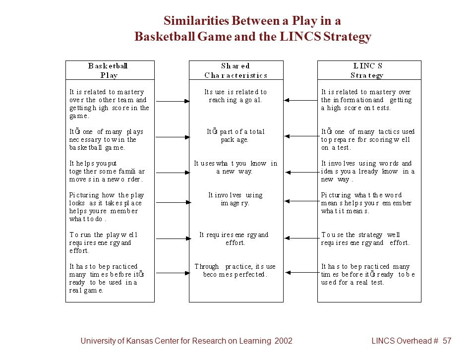 University of Kansas Center for Research on Learning 2002LINCS Overhead # 57 Similarities Between a Play in a Basketball Game and the LINCS Strategy