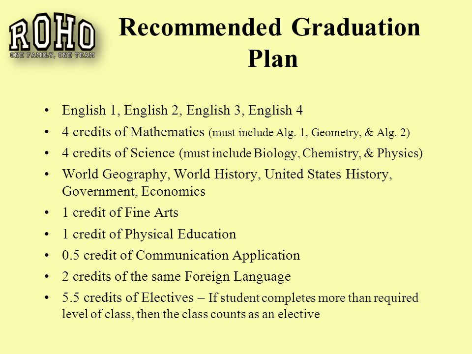 Recommended Graduation Plan English 1, English 2, English 3, English 4 4 credits of Mathematics (must include Alg.
