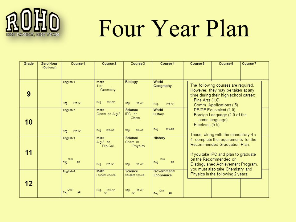 Four Year Plan GradeZero Hour (Optional) Course 1Course 2Course 3Course 4Course 5Course 6Course 7 9 English 1 Reg.