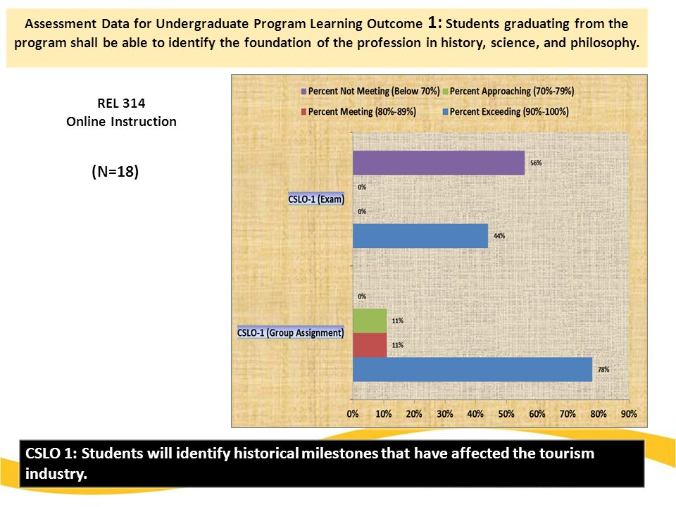 Assessment Data for Undergraduate Program Learning Outcome 1: Students graduating from the program shall be able to identify the foundation of the profession in history, science, and philosophy.