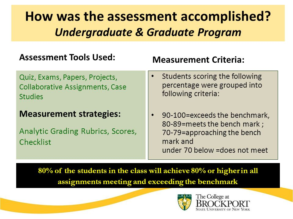Assessment Tools Used: Quiz, Exams, Papers, Projects, Collaborative Assignments, Case Studies Measurement strategies: Analytic Grading Rubrics, Scores, Checklist Measurement Criteria: Students scoring the following percentage were grouped into following criteria: =exceeds the benchmark, 80-89=meets the bench mark ; 70-79=approaching the bench mark and under 70 below =does not meet 80% of the students in the class will achieve 80% or higher in all assignments meeting and exceeding the benchmark How was the assessment accomplished.