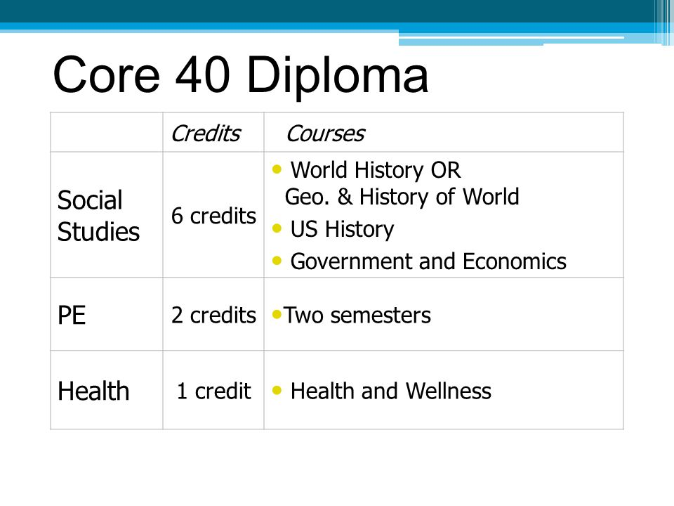 Core 40 Diploma Credits Courses Social Studies 6 credits World History OR Geo.