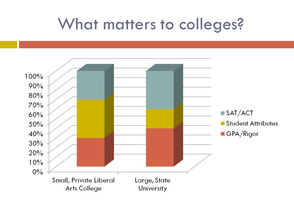 What matters to colleges