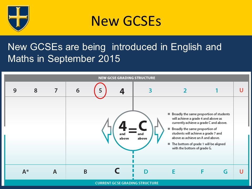 New GCSEs New GCSEs are being introduced in English and Maths in September 2015