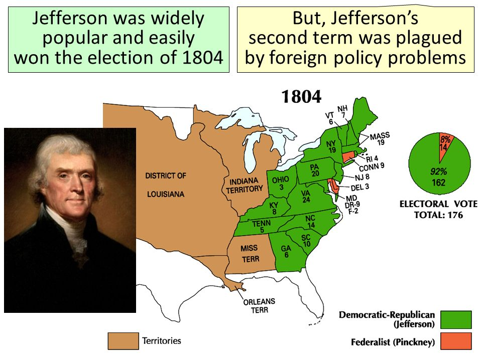 Jefferson was widely popular and easily won the election of 1804 But, Jefferson's second term was plagued by foreign policy problems