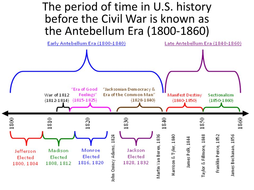 The period of time in U.S. history before the Civil War is known as the Antebellum Era ( )